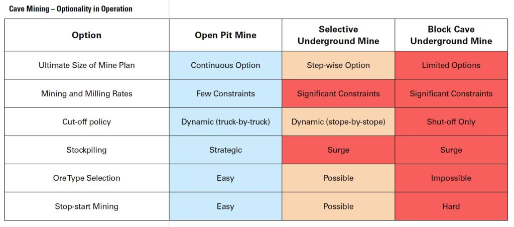 cave mining - optionality in operation